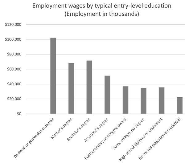 employment stats