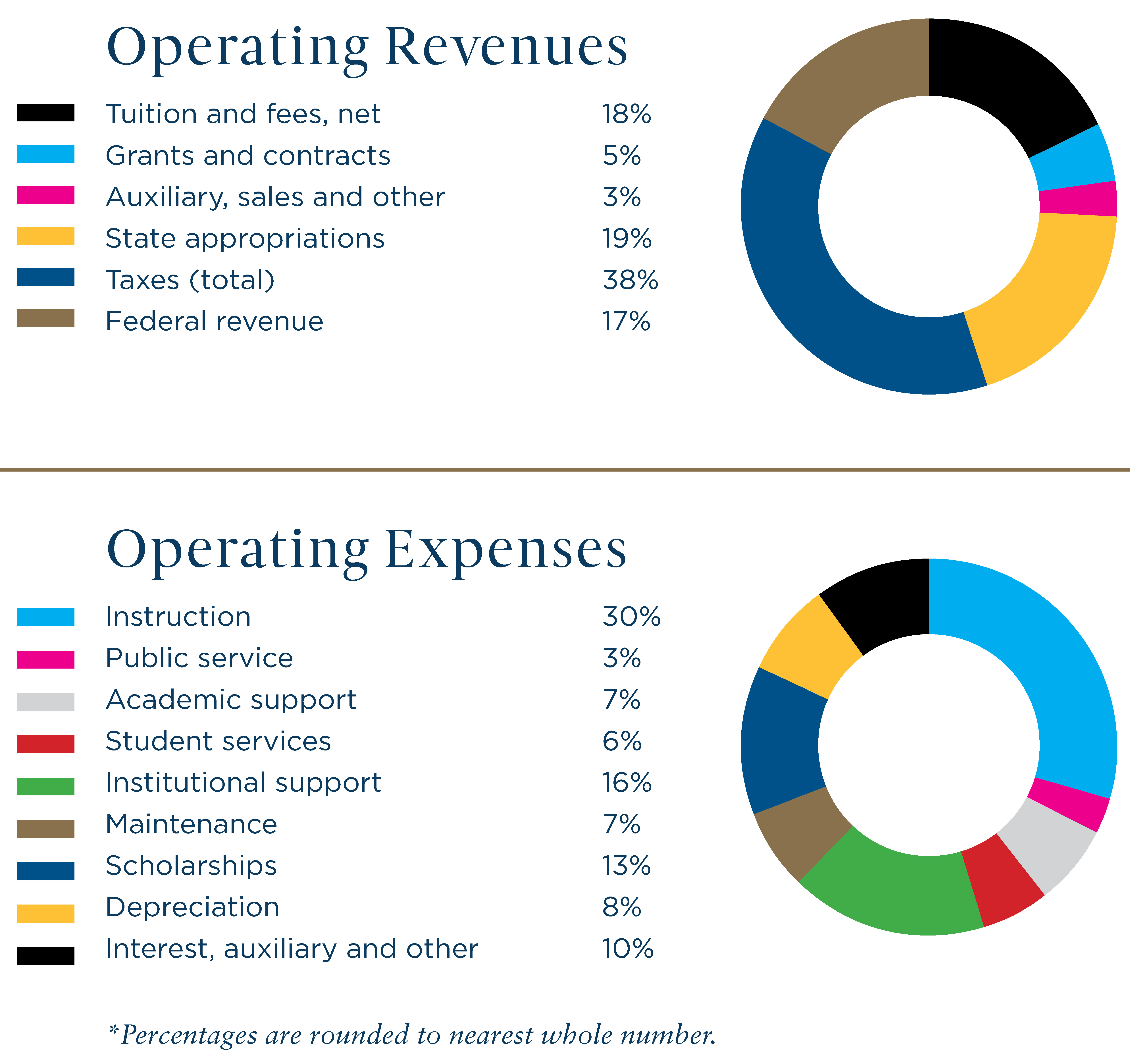 revenues expenses