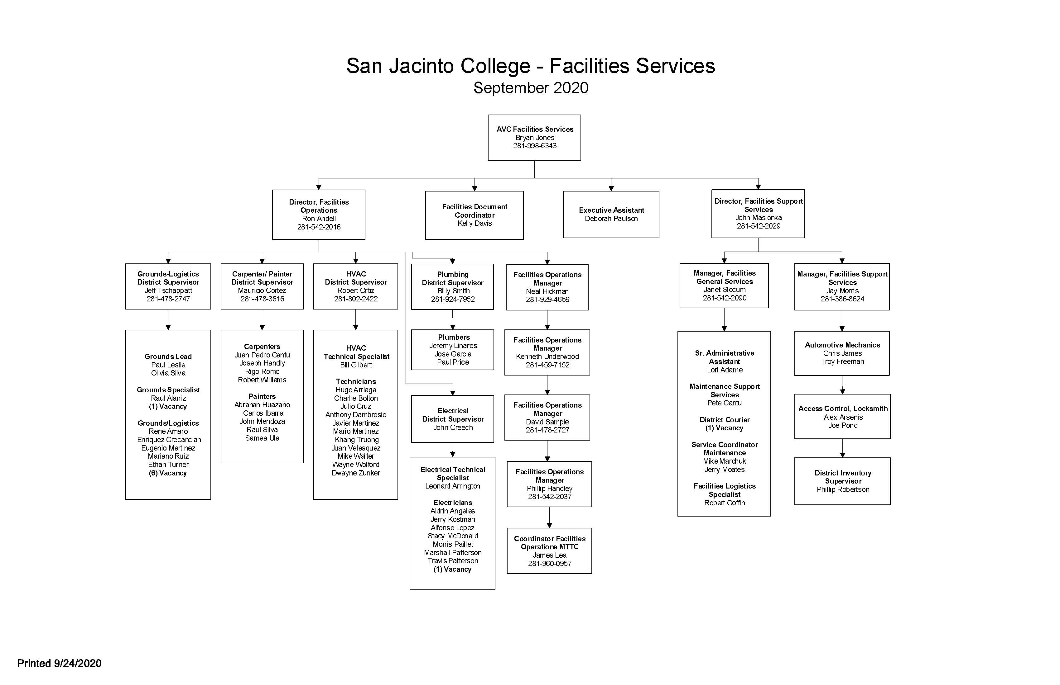 Facilities Services Org Chart