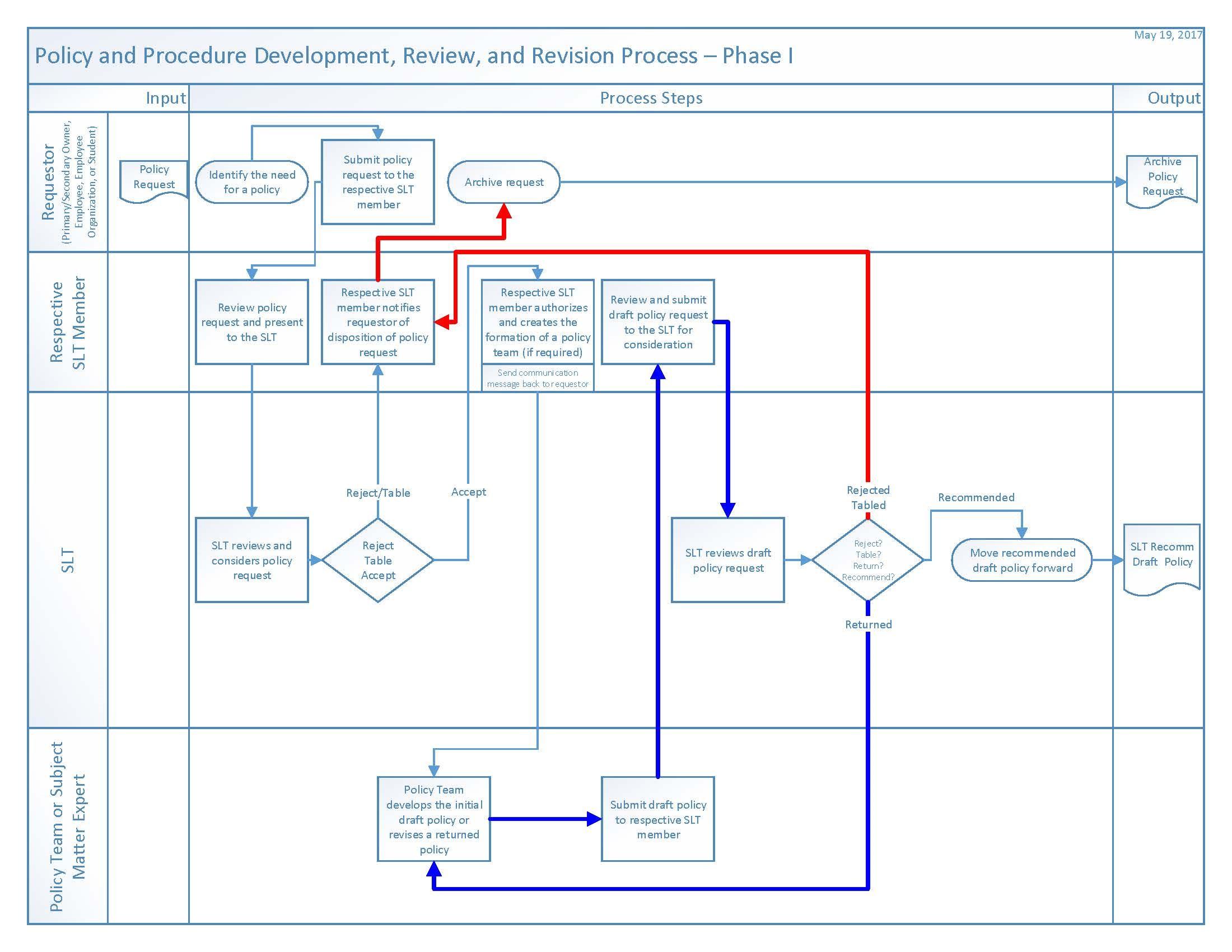 Policies & Procedures Phase 1