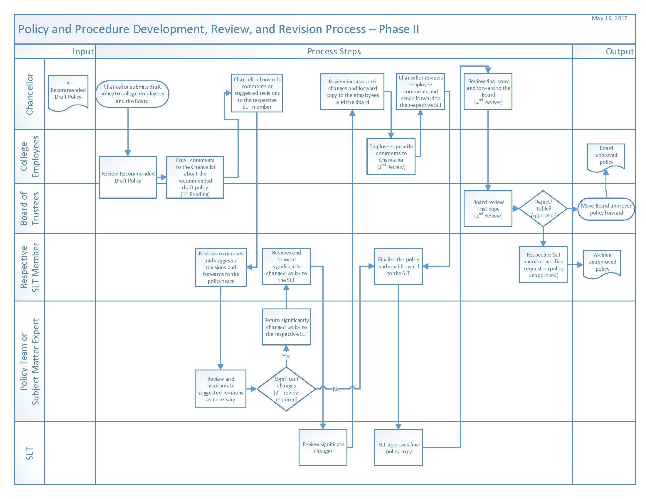Policies & Procedures Phase 2